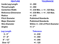 General Tolerance Requirements For U Bolts